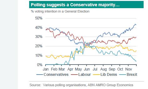 Poll Britse verkiezingen ABN AMRO 2019