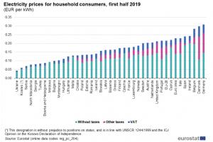 Elektriciteitsprijzen Europa Eurostat 2019