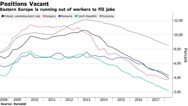 Eurostat arbeiderstekort Oost-Europa