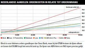Nederlandse aandelen