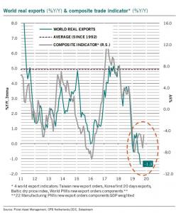 Pictet export oktober 2019