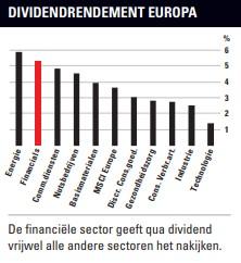 dividend per sector
