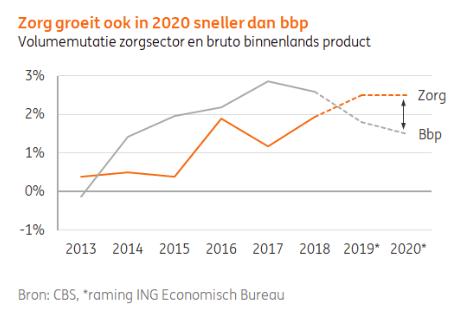 Nederlandse gezondheidszorg 2020