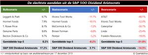 dividendaristocraten