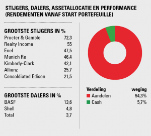 Performence Hoogdividend portefeuille
