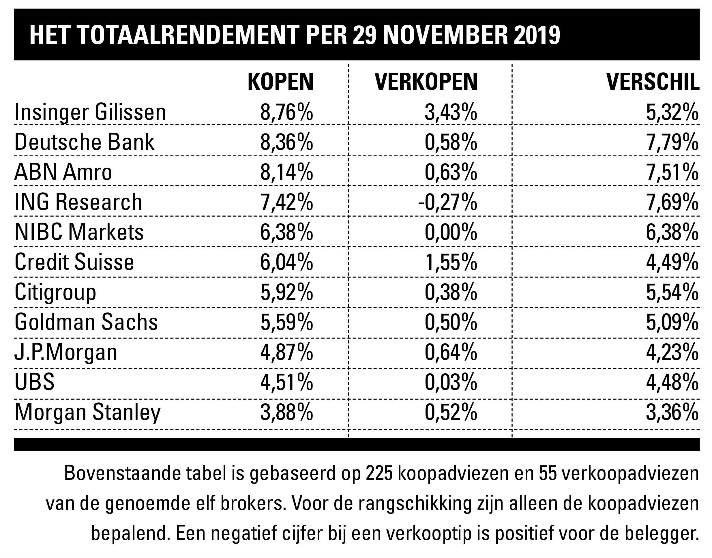 Totaalrendement brokers 2019