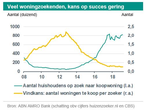 ABN AMRO Woningmarktmonitor 2020