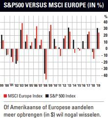 Amerikaanse of Europese aandelen