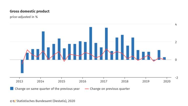 bbp vierde kwartaal 2019 Duitsland