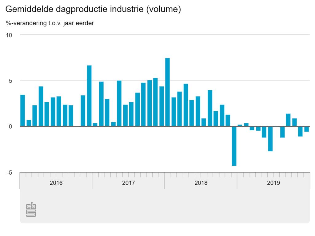 CBS gemiddelde dagproductie industrie december 2019