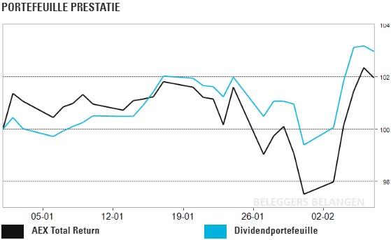 Dividendportefeuille: rendement loopt op na superweek