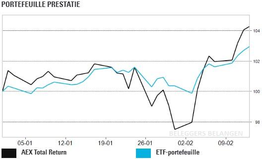 ETF Portefeuille