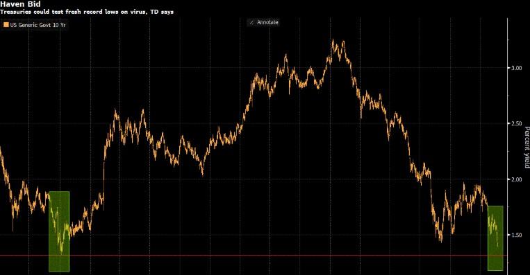 obligatiemarkten: vlucht naar zekerheid