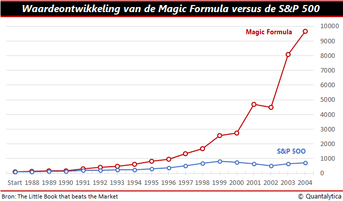 waarde ontwikkeling aandelen magic formula