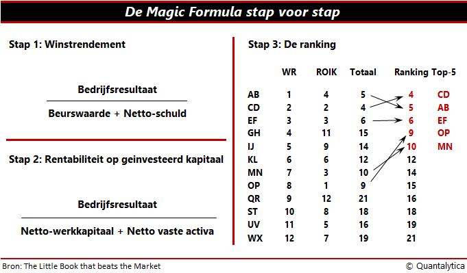 magic formula stap voor stap