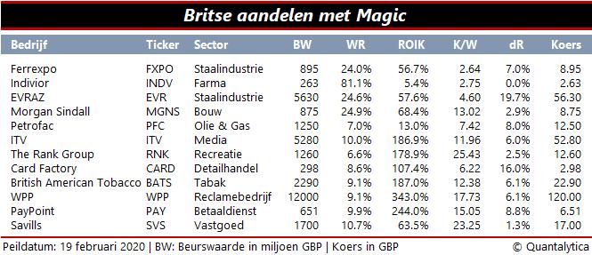 12 magische britse aandelen