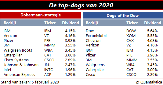Dobermannen en Dogs of the Dow
