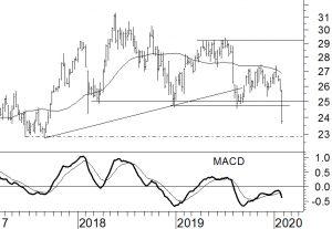 Royal Dutch Shell Technische Analyse
