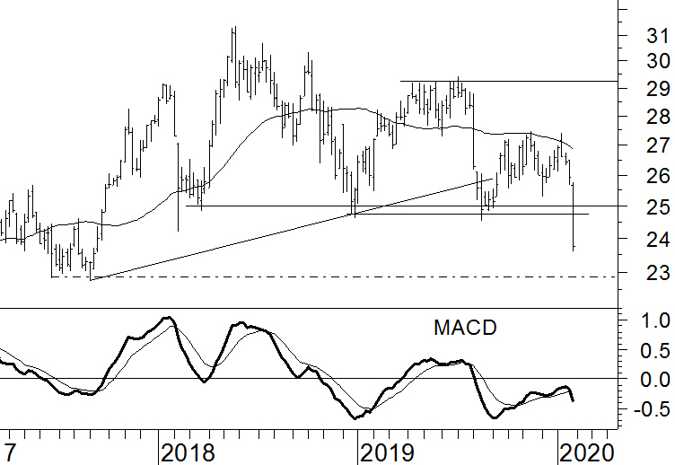 Royal Dutch Shell Technische Analyse