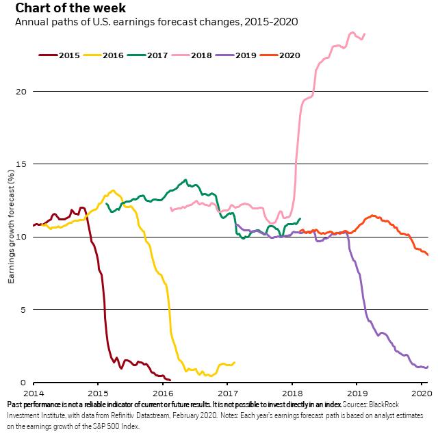 Voorspellingen bedrijfswinsten S&P500