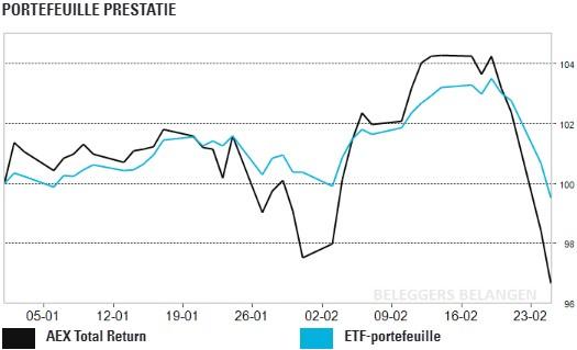 ETF-portefeuille veel lager, zilver veel hoger