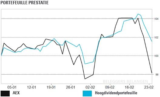 Hoogdividendportefeuille: mooi dividend Bouygues
