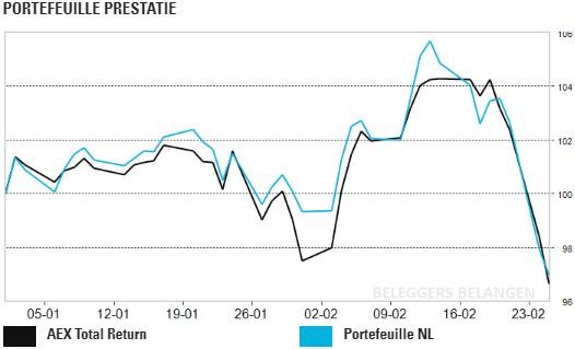 Angst coronavirus zet Portefeuille NL onder druk
