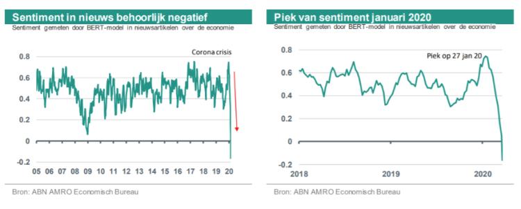 Economisch sentiment Nederland ABN Amro