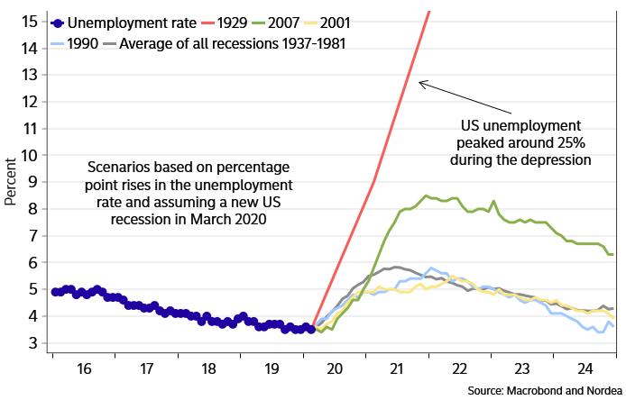 Werkloosheid VS recessies