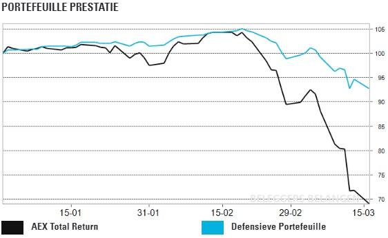 Defensieve portefeuille: investeren in goud