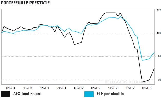 ETF-portefeuille: snel herstel of verder omlaag?