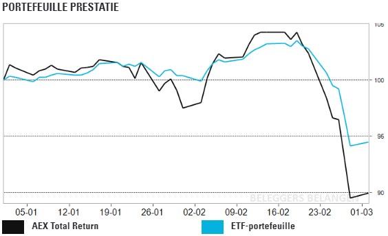 ETF-Portefeuille: UK Dividend presteert onder de maat