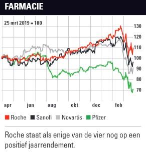 Farma aandelen