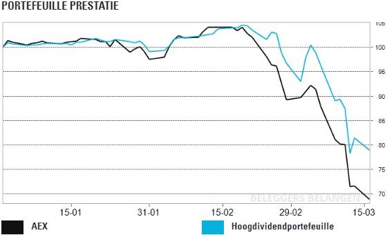 Hoogdividendportefeuille: Kimberly-Clark met -2% enige lichtpuntje