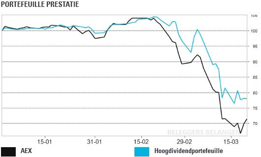Hoogdividendportefeuille: dividenden onder druk