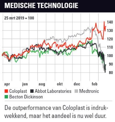 Aandelen medische technologie