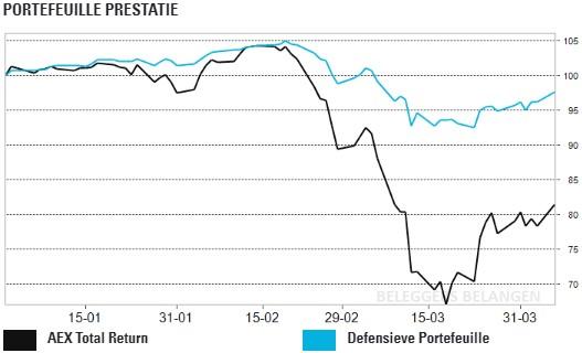 Defensieve portefeuille sterk hersteld