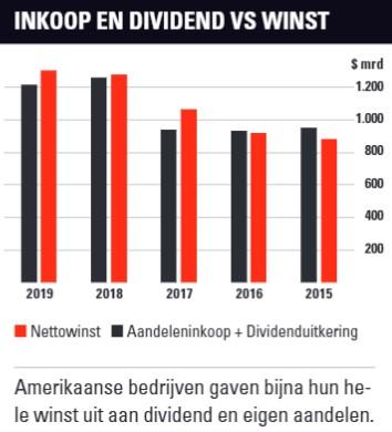 aandeleninkoop en dividenduitkeringen