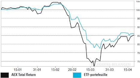 ETF-portefeuille   Aandelenplusje geeft de burger moed