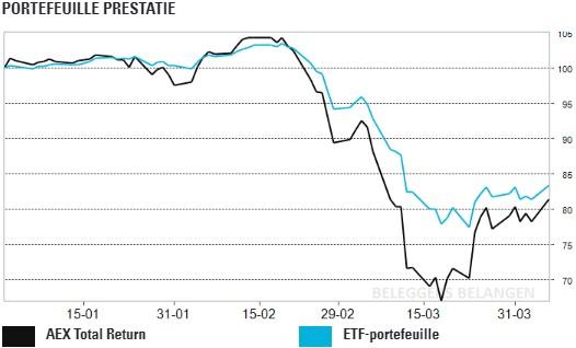 ETF-Portefeuille: technologie steekt positief af tegen de rest