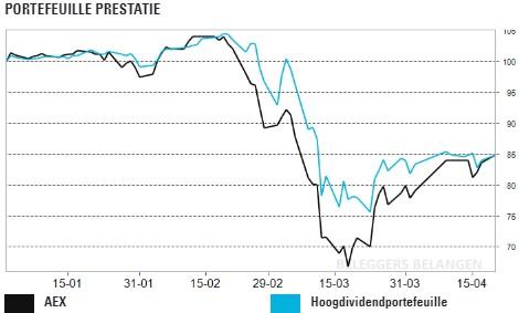 Hoogdividendportefeuille - Topweek voor farma, Orange verlaagt dividend