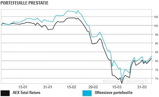 Offensieve portefeuille: geringe verbetering