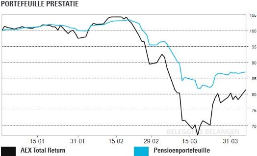 Pensioenportefeuille: aandelen, obligaties én goud in de plus