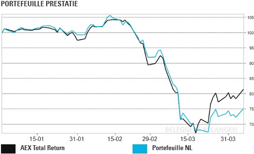 Portefeuille NL: cyclische fondsen voorop in herstel
