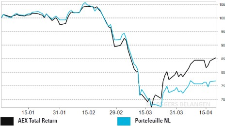 Portefeuille NL: Fagron koploper in nerveuze week