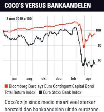 Europese banken niet uit de problemen