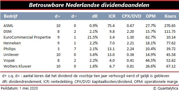 Betrouwbare Nederlandse Dividendaandelen