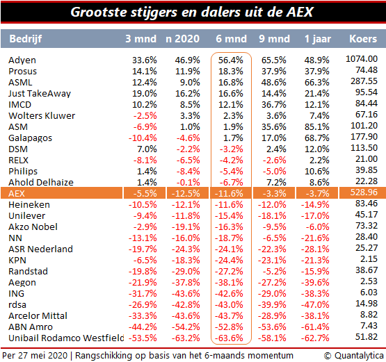 Grootste stijgers en dalers uit de AEX