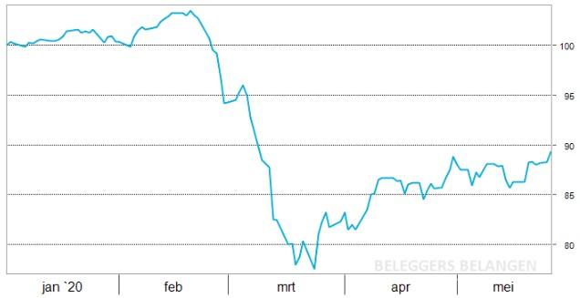 ETF-portefeuille   Vastgoed en dividend boosdoeners