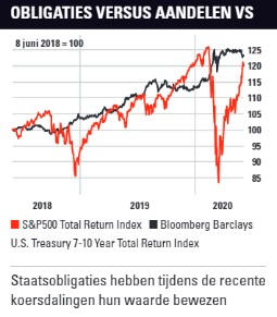 Staatsobligaties | Welk nut hebben ze eigenlijk nog?